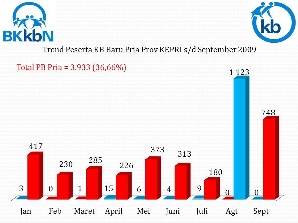 Total PB Pria = 3.933 (36,66%)