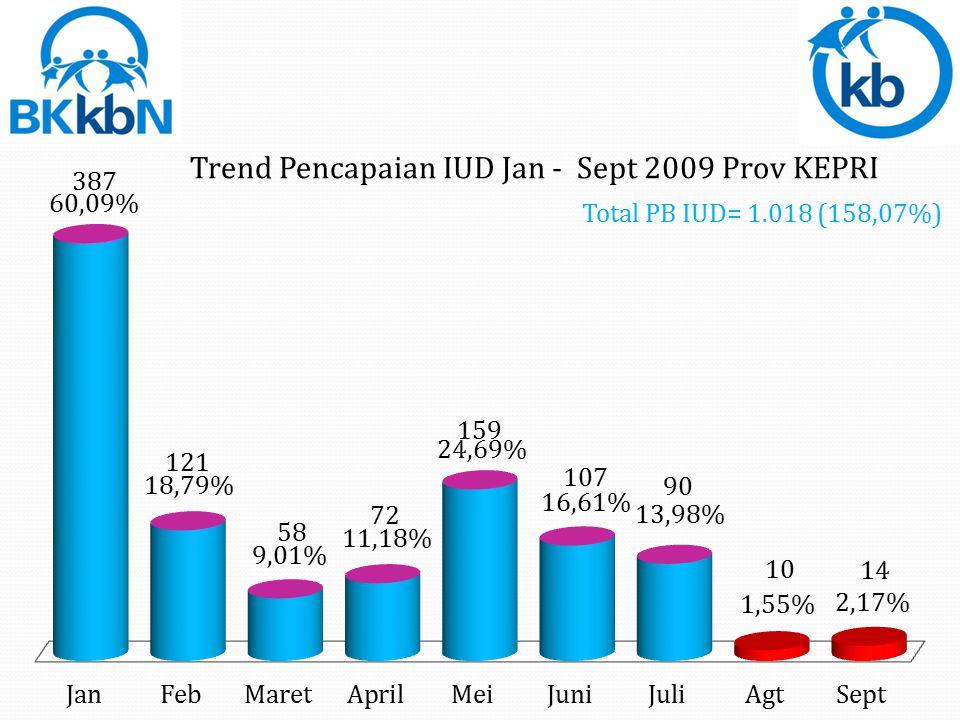 Total PB Kondom = 3.895 (36,41%)