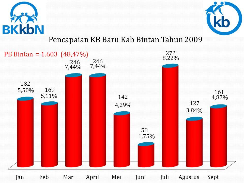Total PB Pil = 12.656 (96,02%)