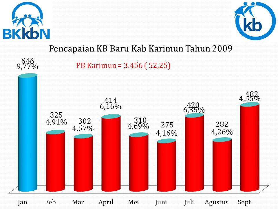 PB Batam = 23.825 = (147,39%)