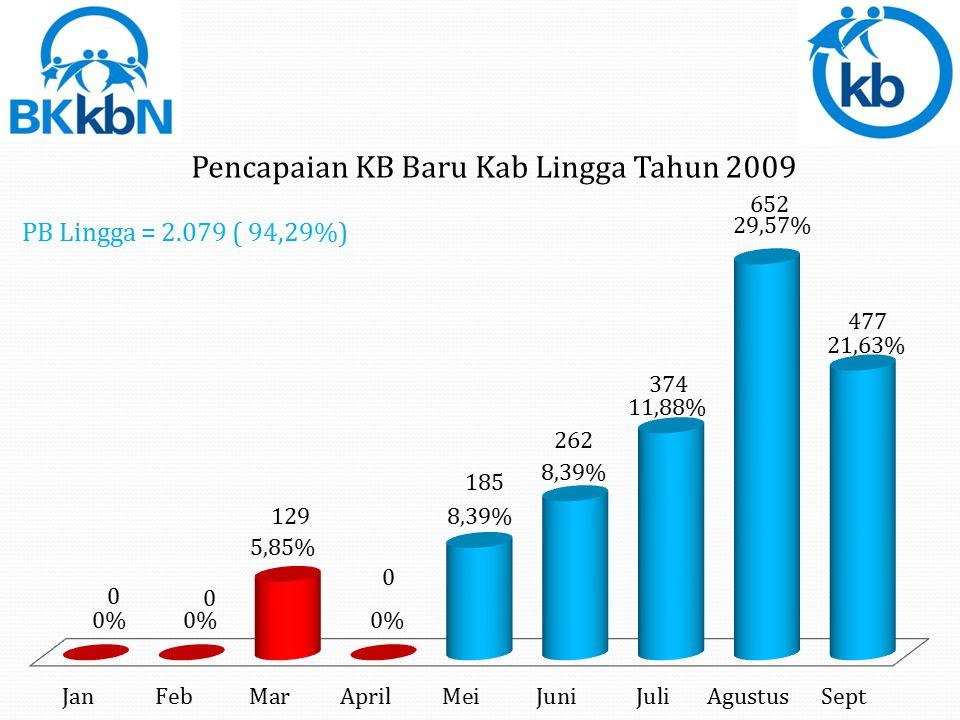 PB Karimun = 3.456 ( 52,25)