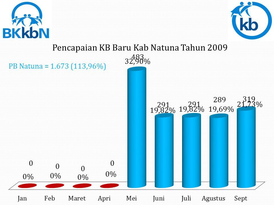 PB Lingga = 2.079 ( 94,29%)