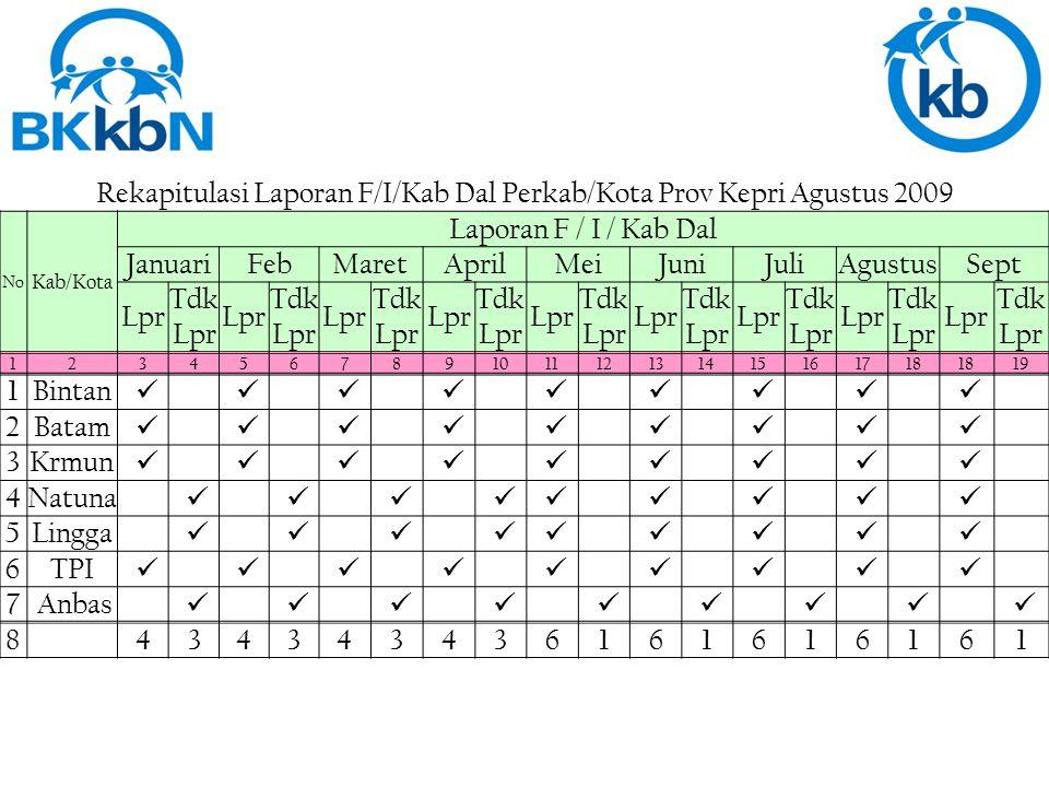 Rekapitulasi Laporan F/II/KB Perkab/Kota Prov Kepri September 2008 NoNo Kab/Kota Laporan Rek Kab.