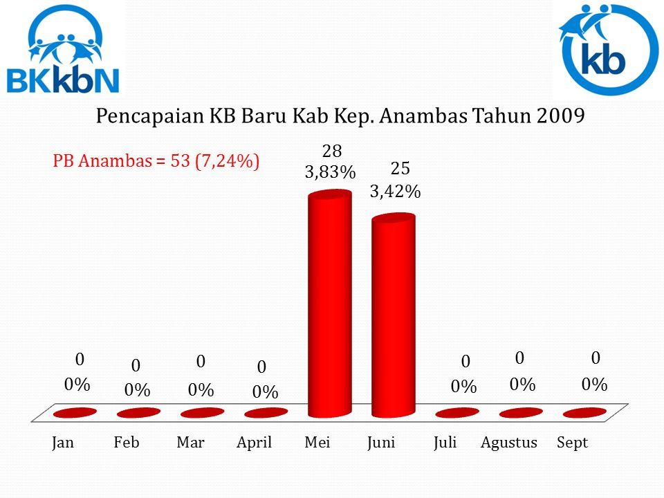PB Tanjungpinang = 3.784 (60,58%)
