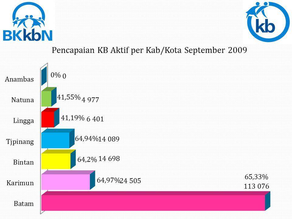 Total PA = 177.746 (62,83%) PUS 282.898