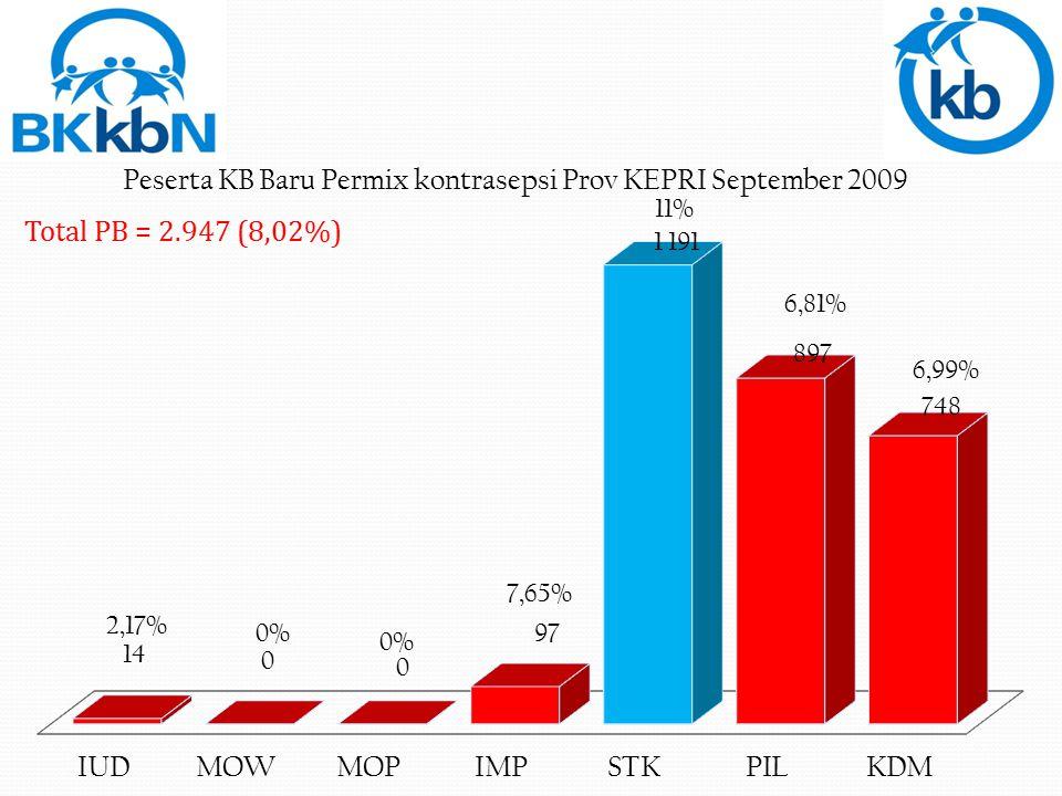 PB Bintan = 1.603 (48,47%)