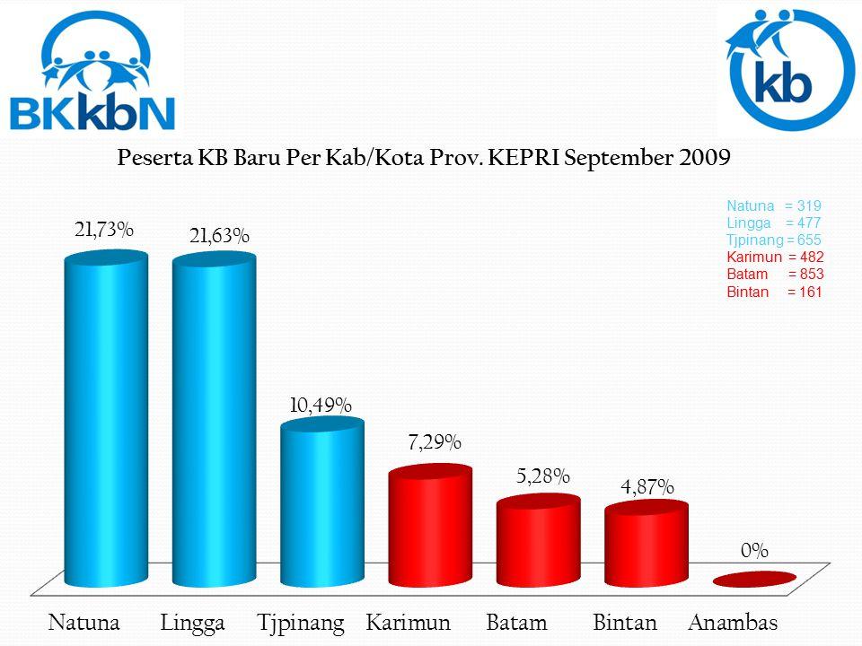 Natuna = 319 Lingga = 477 Tjpinang = 655 Karimun = 482 Batam = 853 Bintan = 161