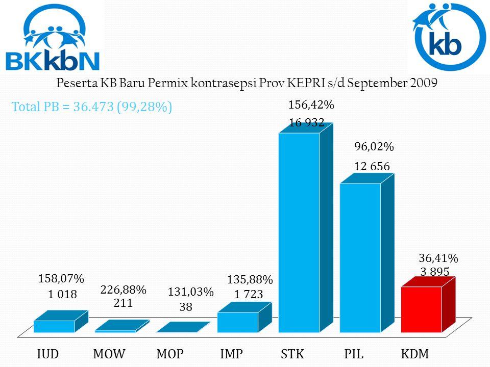 Total PB = 36.473 (99,28%)