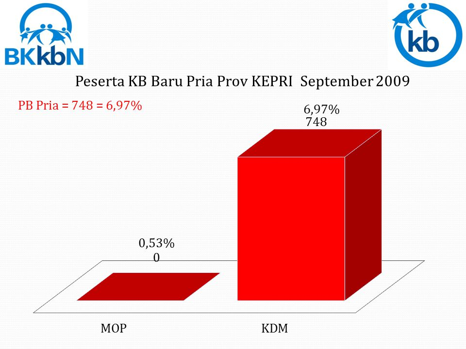 Total PB IUD= 1.018 (158,07%)