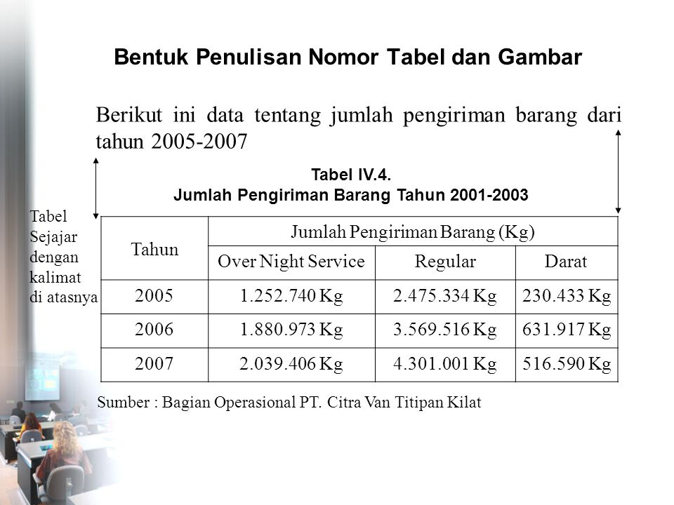 Bentuk Penulisan Nomor Tabel dan Gambar Tabel IV.4. Jumlah Pengiriman Barang Tahun 2001-2003 Tahun Jumlah Pengiriman Barang (Kg) Over Night ServiceReg