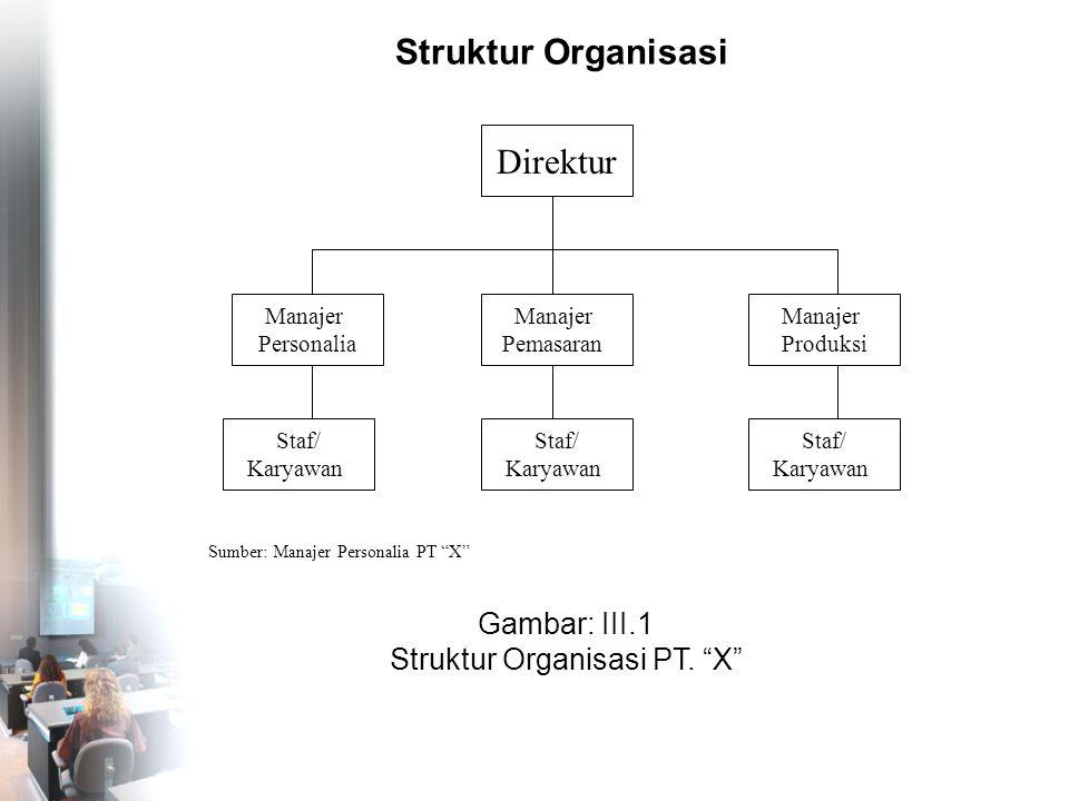 """Struktur Organisasi Direktur Manajer Pemasaran Manajer Produksi Staf/ Karyawan Manajer Personalia Sumber: Manajer Personalia PT """"X"""" Gambar: III.1 Stru"""