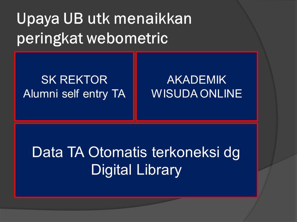 Upaya UB utk menaikkan peringkat webometric SK REKTOR Alumni self entry TA AKADEMIK WISUDA ONLINE Data TA Otomatis terkoneksi dg Digital Library