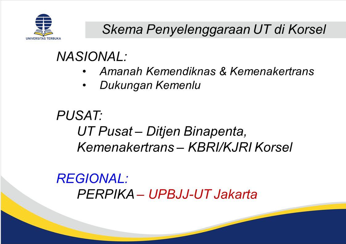 Skema Penyelenggaraan UT di Korsel NASIONAL: Amanah Kemendiknas & Kemenakertrans Dukungan Kemenlu PUSAT: UT Pusat – Ditjen Binapenta, Kemenakertrans – KBRI/KJRI Korsel REGIONAL: PERPIKA – UPBJJ-UT Jakarta