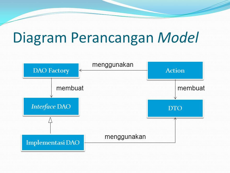Diagram Perancangan Model DAO Factory Interface DAO Implementasi DAO DTO Action membuat menggunakan membuat