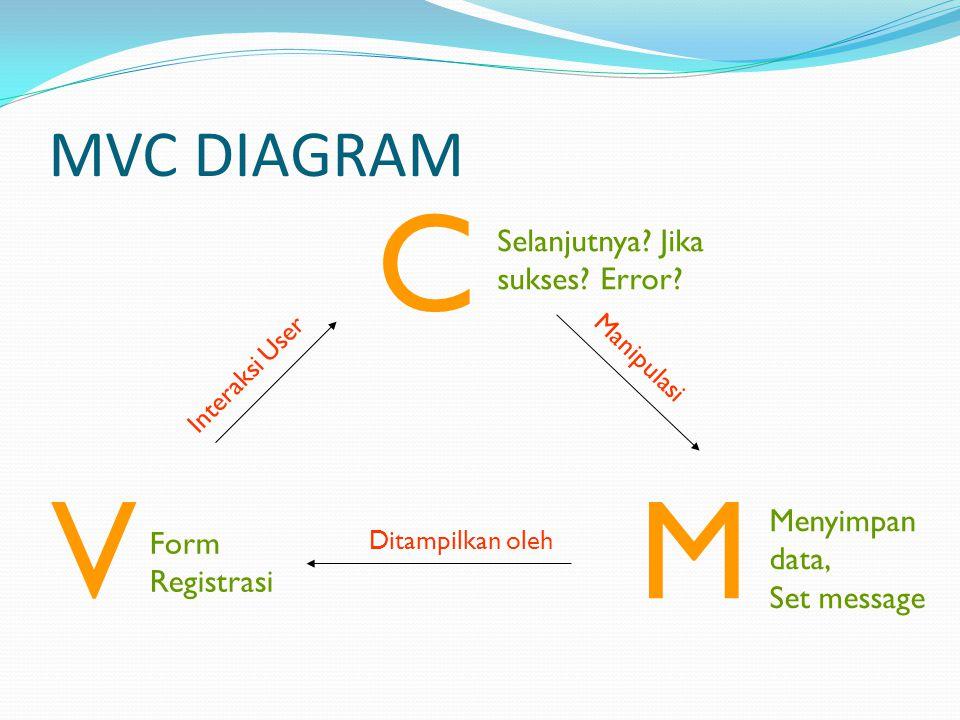 MVC DIAGRAM MV C Form Registrasi Selanjutnya. Jika sukses.