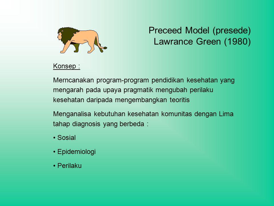 Preceed Model (presede) Lawrance Green (1980) Konsep : Merncanakan program-program pendidikan kesehatan yang mengarah pada upaya pragmatik mengubah perilaku kesehatan daripada mengembangkan teoritis Menganalisa kebutuhan kesehatan komunitas dengan Lima tahap diagnosis yang berbeda : Sosial Epidemiologi Perilaku