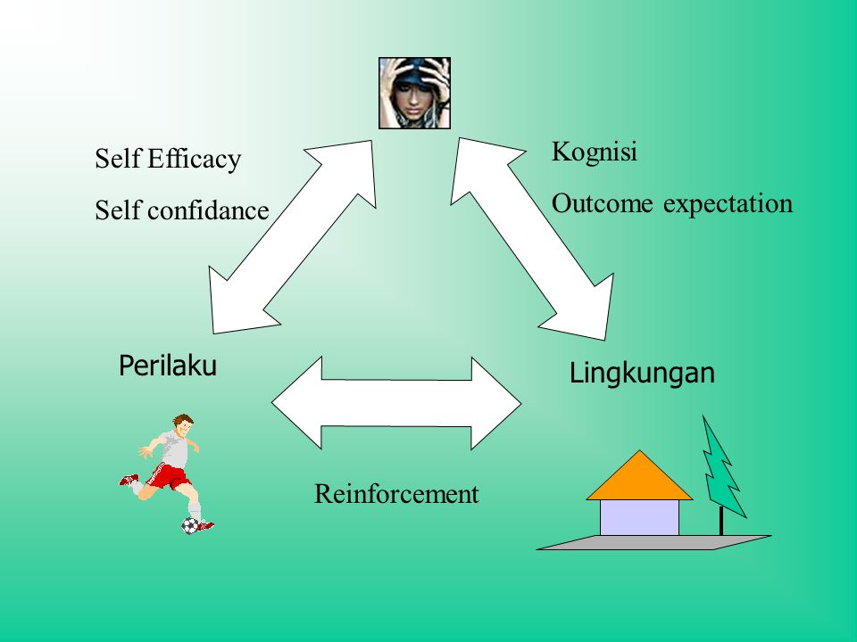 Perilaku Lingkungan Reinforcement Self Efficacy Self confidance Kognisi Outcome expectation