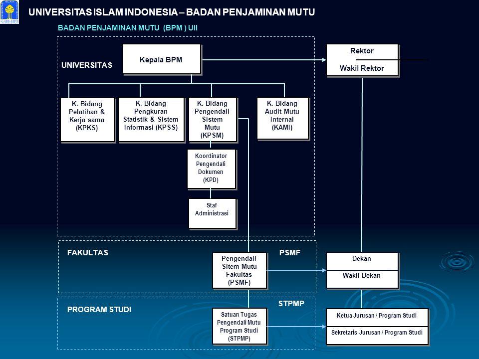 UNIVERSITAS ISLAM INDONESIA – BADAN PENJAMINAN MUTU K. Bidang Pelatihan & Kerja sama (KPKS) Koordinator Pengendali Dokumen (KPD) Staf Administrasi Rek