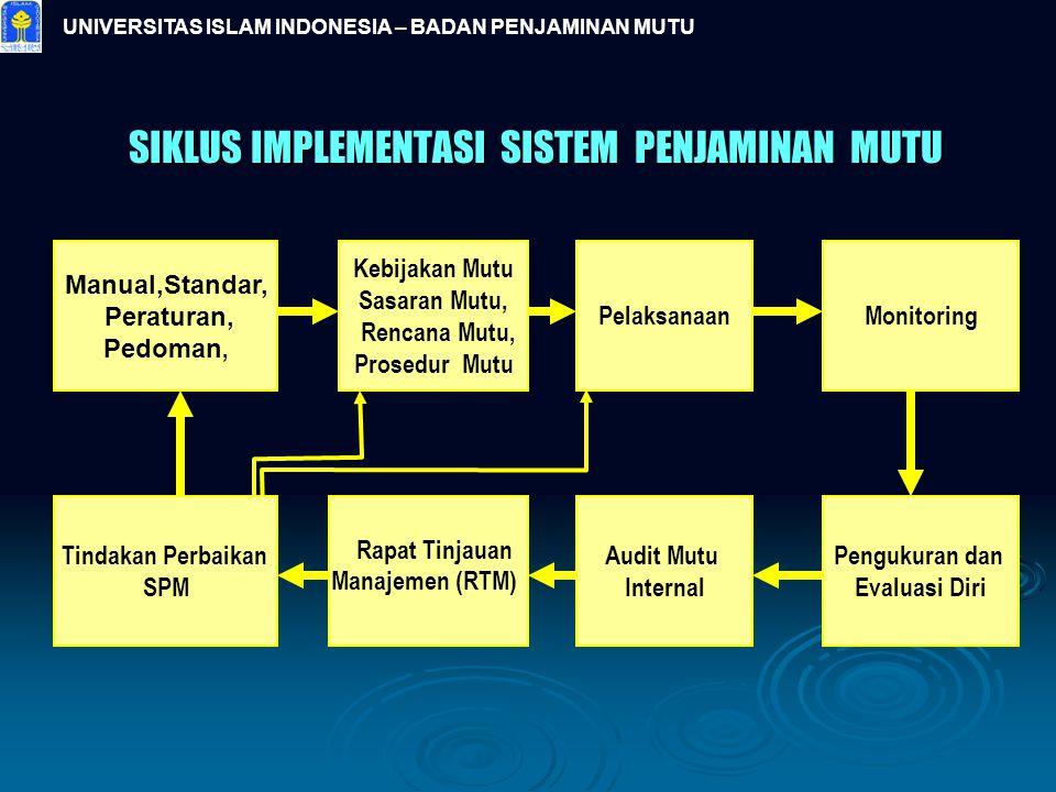 UNIVERSITAS ISLAM INDONESIA – BADAN PENJAMINAN MUTU SIKLUS IMPLEMENTASI SISTEM PENJAMINAN MUTU Tindakan Perbaikan SPM Manual,Standar, Peraturan, Pedom