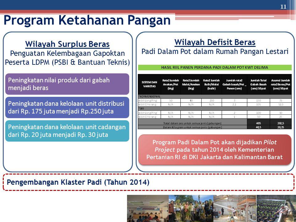 Program Ketahanan Pangan 11 Peningkatan nilai produk dari gabah menjadi beras Peningkatan dana kelolaan unit distribusi dari Rp. 175 juta menjadi Rp.2