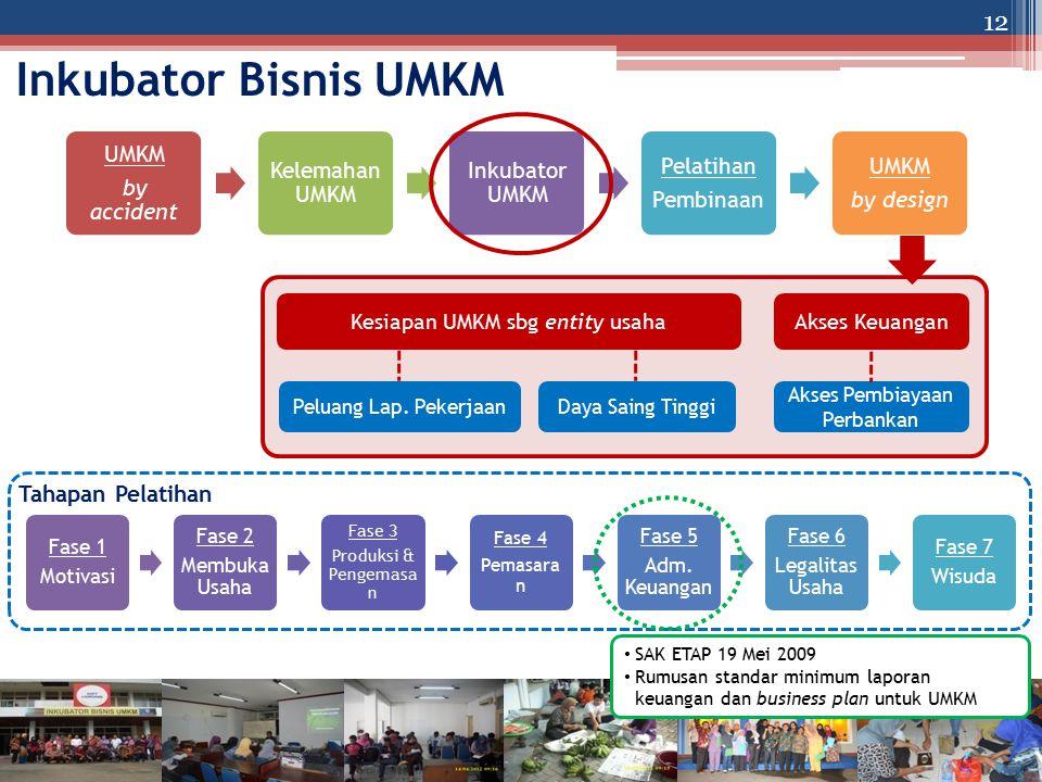Inkubator Bisnis UMKM Fase 1 Motivasi Fase 2 Membuka Usaha Fase 3 Produksi & Pengemasa n Fase 4 Pemasara n Fase 5 Adm. Keuangan Fase 6 Legalitas Usaha