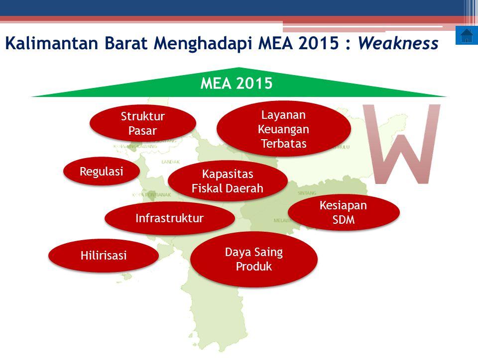 Kalimantan Barat Menghadapi MEA 2015 : Weakness Daya Saing Produk Infrastruktur Hilirisasi Struktur Pasar Layanan Keuangan Terbatas Layanan Keuangan T