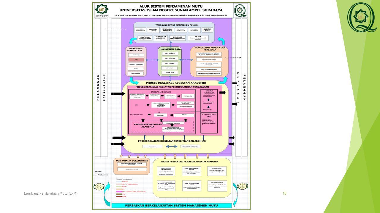SISTEM PENJAMINAN MUTU UIN SUNAN AMPEL SURABAYA 28/03/2015Lembaga Penjaminan Mutu (LPM)16
