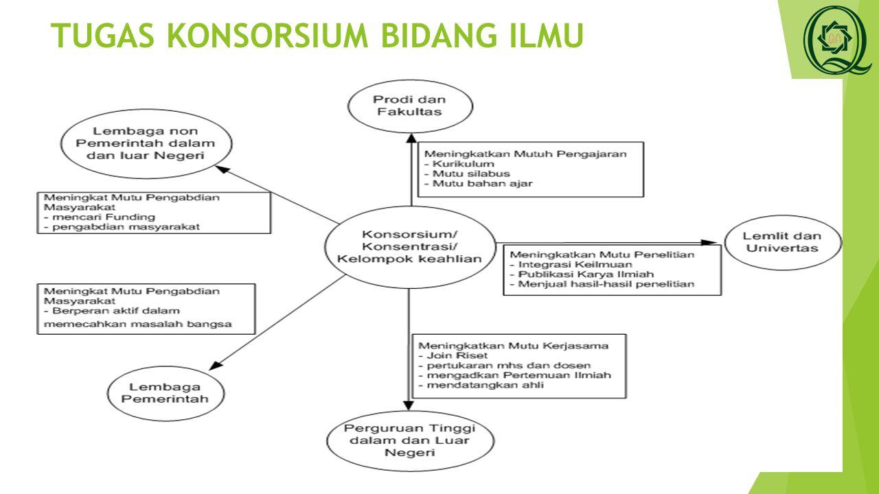 Kreteria Konsorsium Dosen 28/03/2015Lembaga Penjaminan Mutu (LPM)4 Memiliki akar keilmuan atau platform keahlian yang jelas.