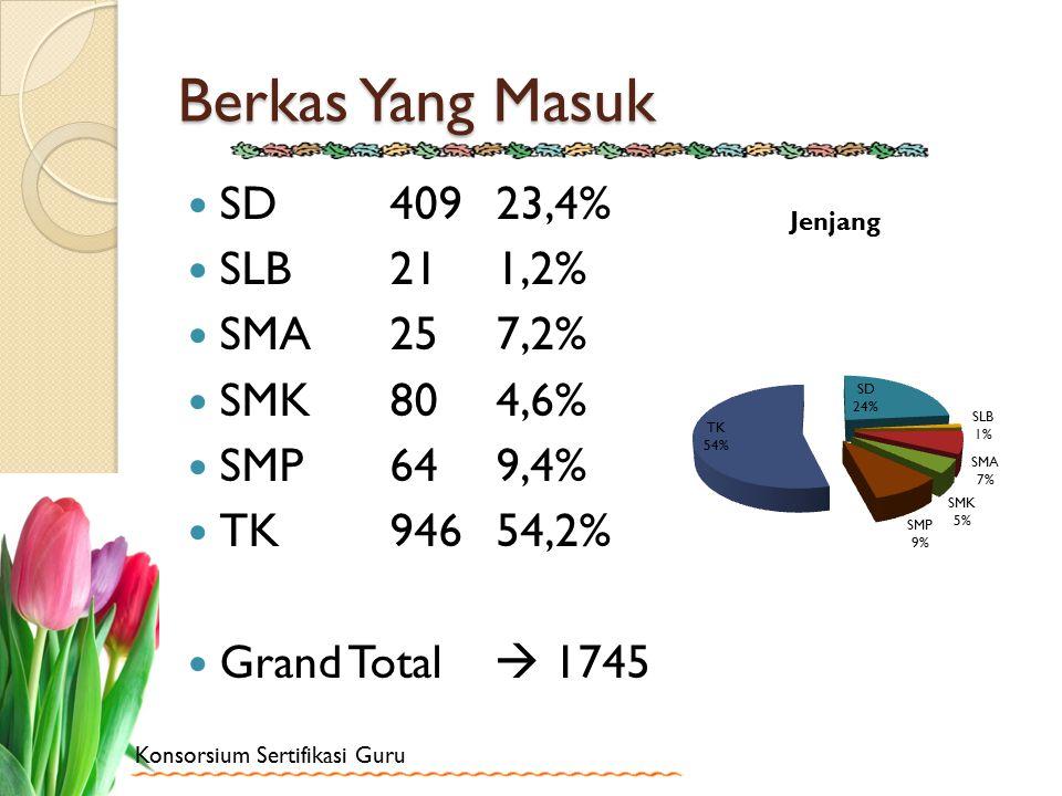 Konsorsium Sertifikasi Guru Berkas Yang Masuk SD 409 23,4% SLB 21 1,2% SMA 25 7,2% SMK 80 4,6% SMP 64 9,4% TK 946 54,2% Grand Total  1745