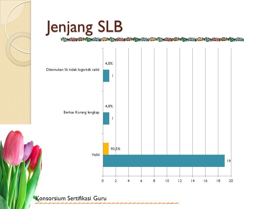 Konsorsium Sertifikasi Guru Jenjang SLB