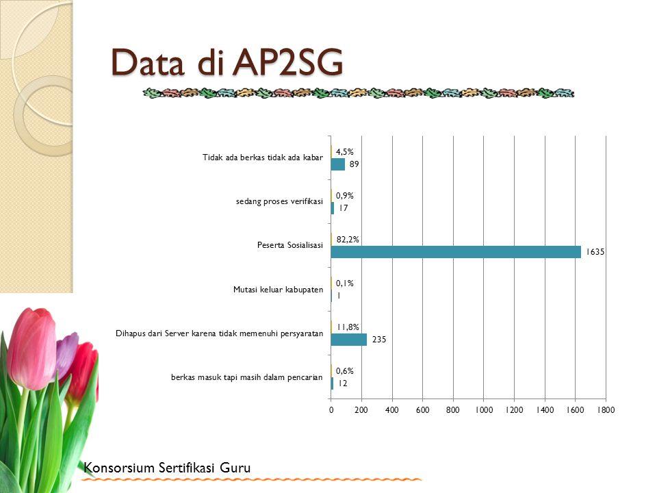 Konsorsium Sertifikasi Guru Data di AP2SG