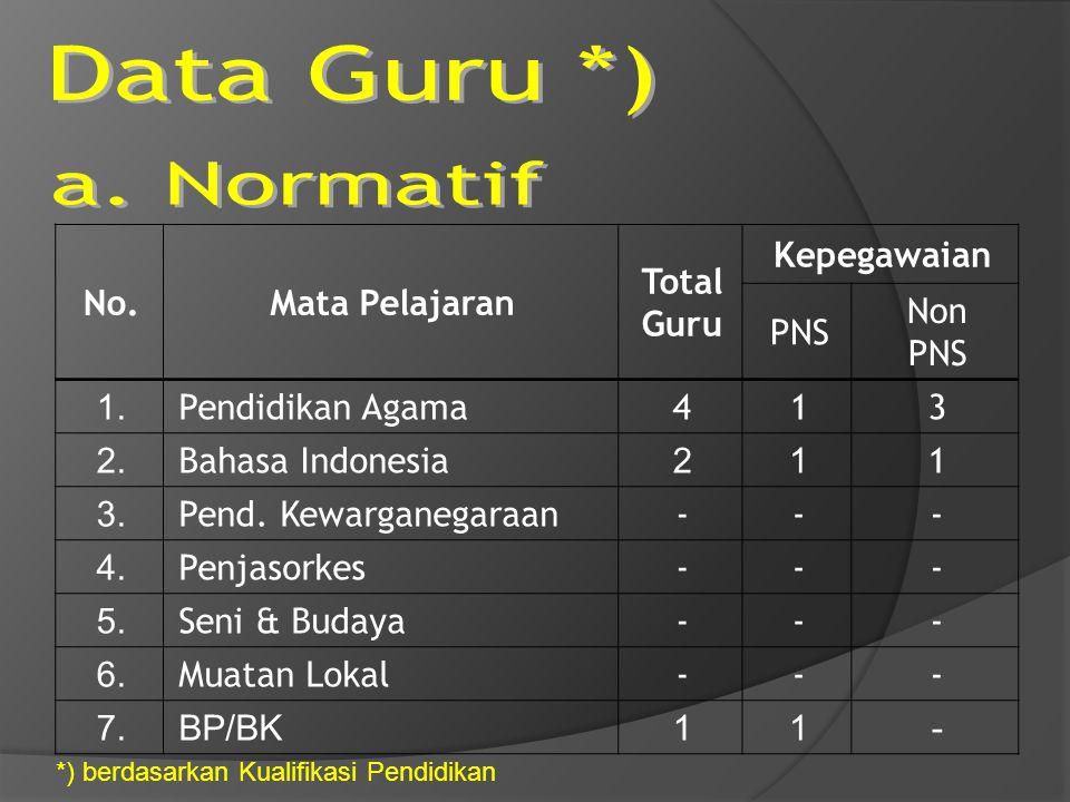 No.Mata Pelajaran Total Guru Kepegawaian PNS Non PNS 1. Pendidikan Agama413 2. Bahasa Indonesia 21 1 3. Pend. Kewarganegaraan--- 4. Penjasorkes--- 5.