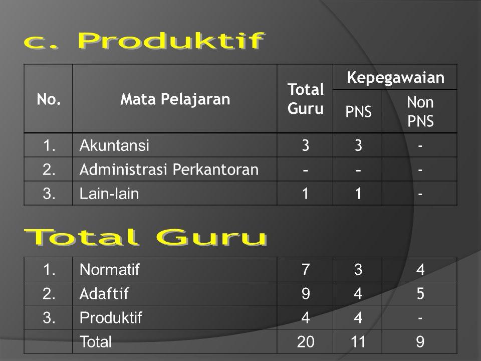 No.Mata Pelajaran Total Guru Kepegawaian PNS Non PNS 1.Akuntansi 33- 2. Administrasi Perkantoran -- - 3.Lain-lain 11- 1.Normatif73 4 2. Adaftif 94 5 3
