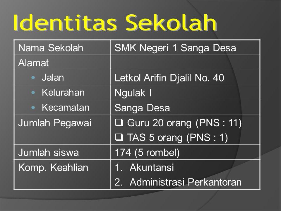 Nama SekolahSMK Negeri 1 Sanga Desa Alamat Jalan Letkol Arifin Djalil No. 40 Kelurahan Ngulak I Kecamatan Sanga Desa Jumlah Pegawai  Guru 20 orang (P