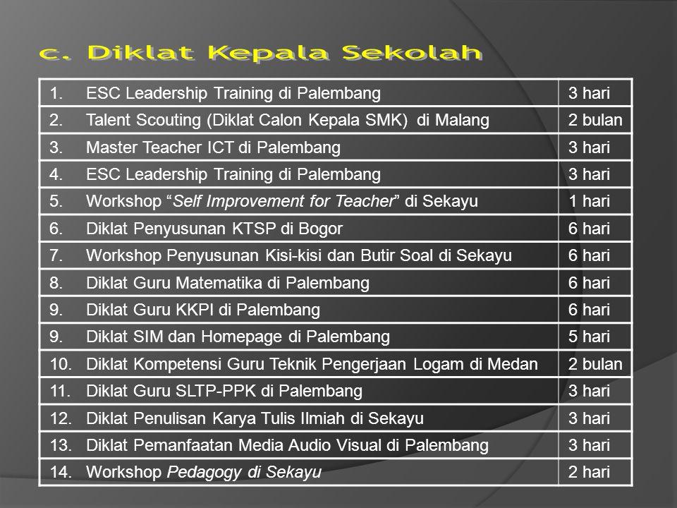 1.ESC Leadership Training di Palembang3 hari 2. Talent Scouting (Diklat Calon Kepala SMK) di Malang2 bulan 3. Master Teacher ICT di Palembang3 hari 4.
