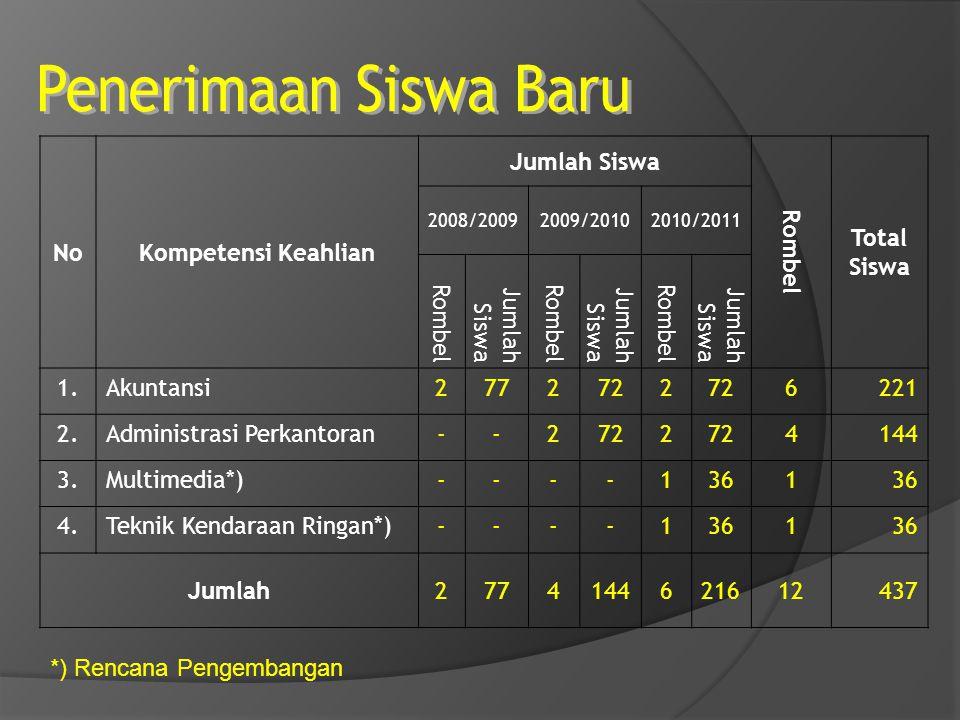 NoKompetensi Keahlian Jumlah Siswa Rombel Total Siswa 2008/20092009/20102010/2011 Rombel Jumlah Siswa Rombel Jumlah Siswa Rombel Jumlah Siswa 1.Akunta