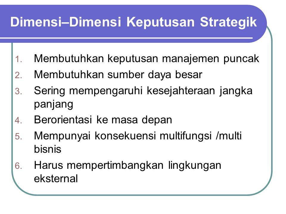 Hirarki Strategi 1. Korporasi 2. Bisnis 3. Fungsional