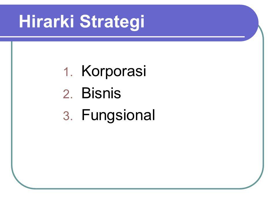 Horisontal Integration Akuisisi satu/lebih pesaing Akses ke pasar baru