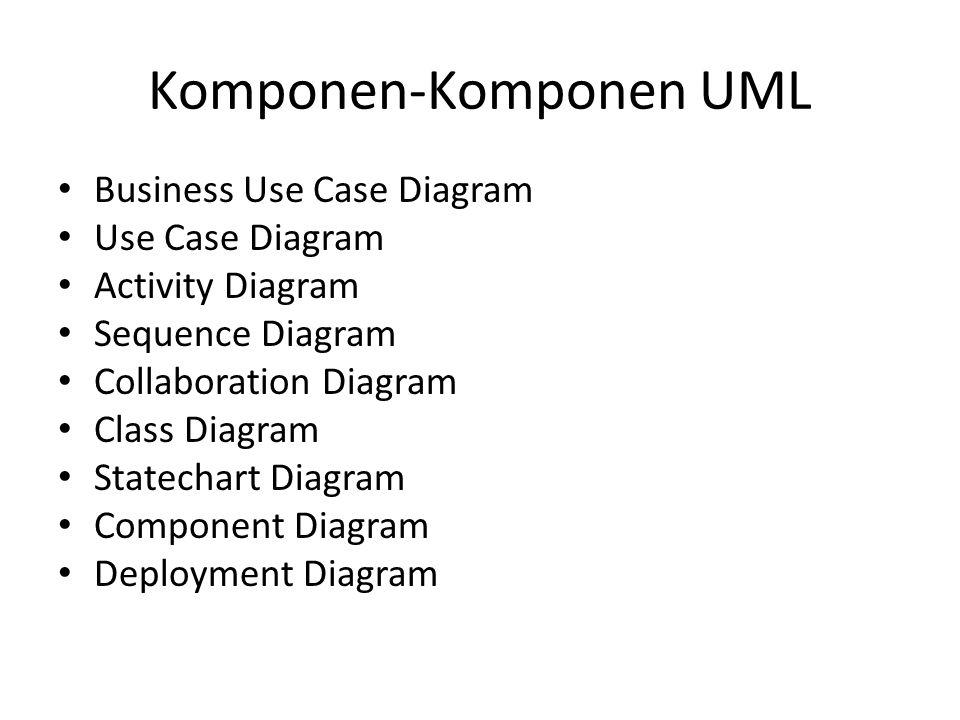 Komponen-Komponen UML Business Use Case Diagram Use Case Diagram Activity Diagram Sequence Diagram Collaboration Diagram Class Diagram Statechart Diag