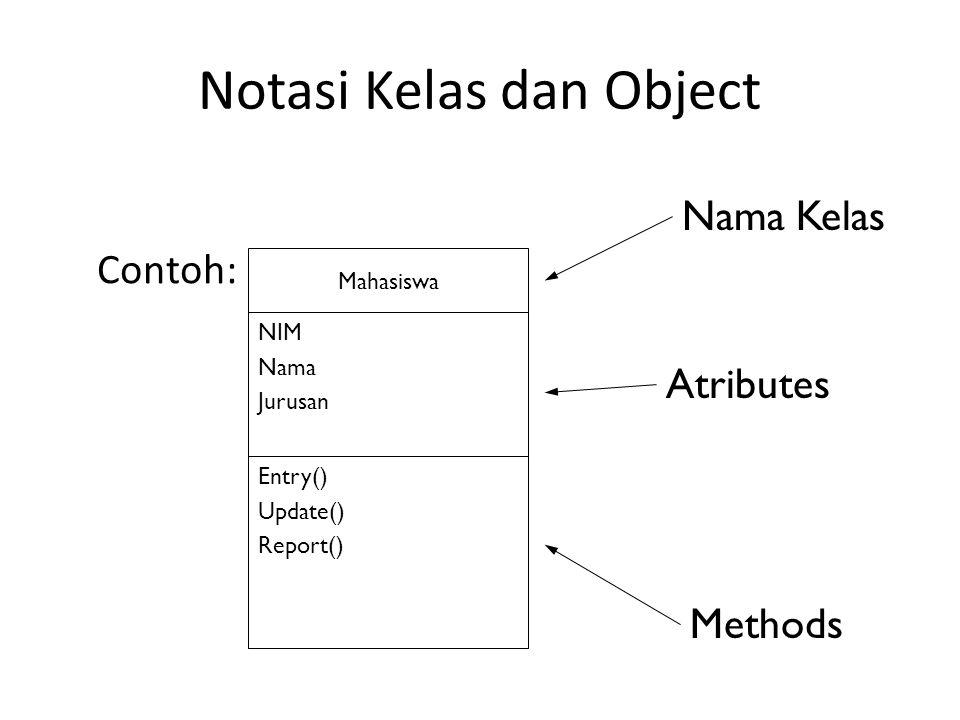 Notasi Kelas dan Object Contoh: Methods Atributes Nama Kelas Mahasiswa NIM Nama Jurusan Entry() Update() Report()