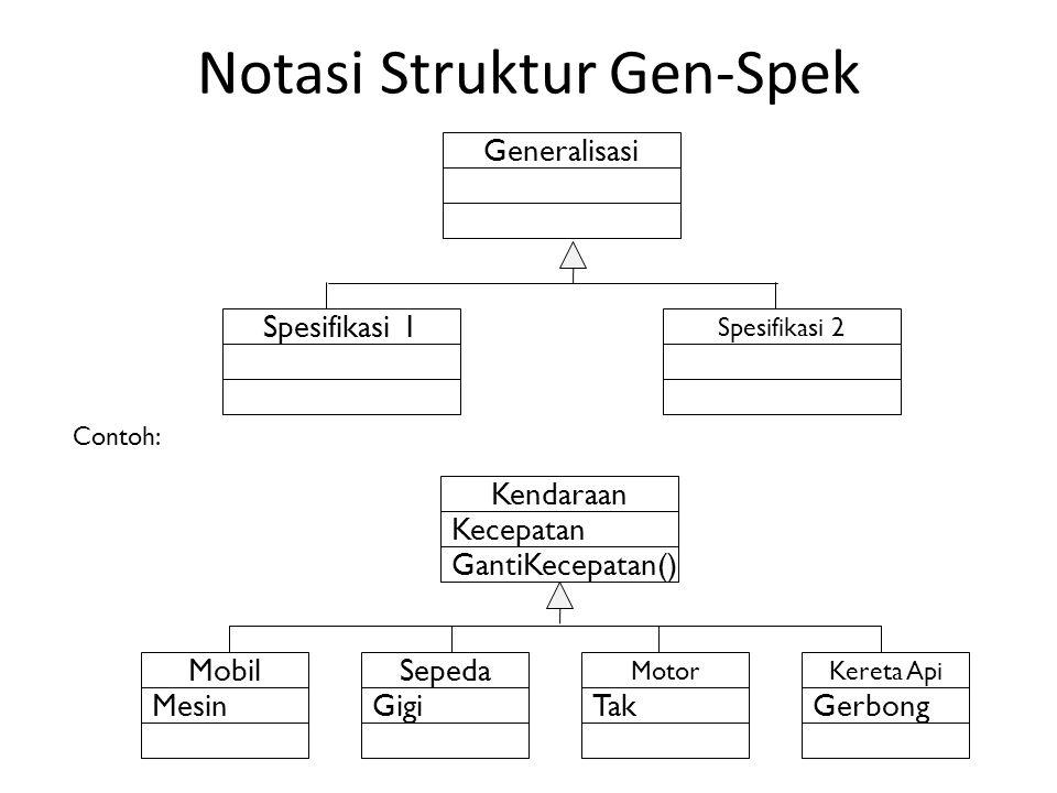 Contoh: Generalisasi Spesifikasi 1 Spesifikasi 2 Kendaraan Kecepatan GantiKecepatan() Mobil Mesin Motor Tak Sepeda Gigi Kereta Api Gerbong Notasi Stru
