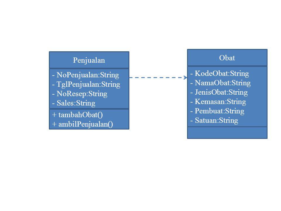 Penjualan - NoPenjualan:String - TglPenjualan:String - NoResep:String - Sales:String + tambahObat() + ambilPenjualan() Obat - KodeObat:String - NamaOb
