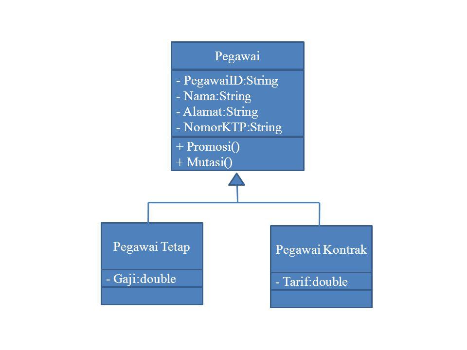 Pegawai - PegawaiID:String - Nama:String - Alamat:String - NomorKTP:String + Promosi() + Mutasi() Pegawai Tetap - Gaji:double Pegawai Kontrak - Tarif:
