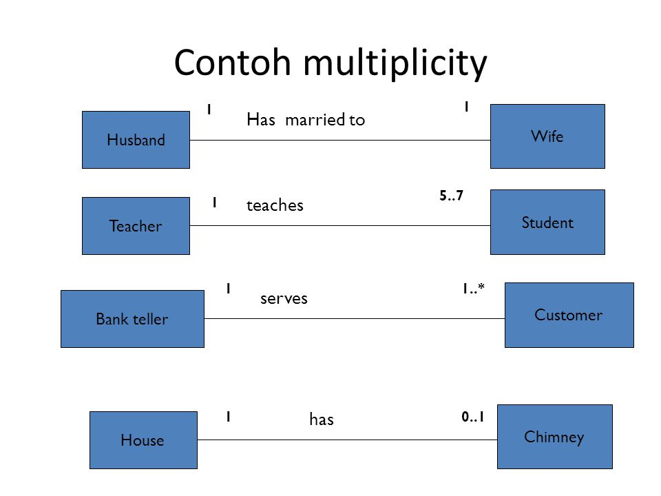 Contoh multiplicity Husband Wife Has married to Teacher Student teaches Bank teller Customer serves House Chimney has 1 1 5..7 11..* 10..1 1