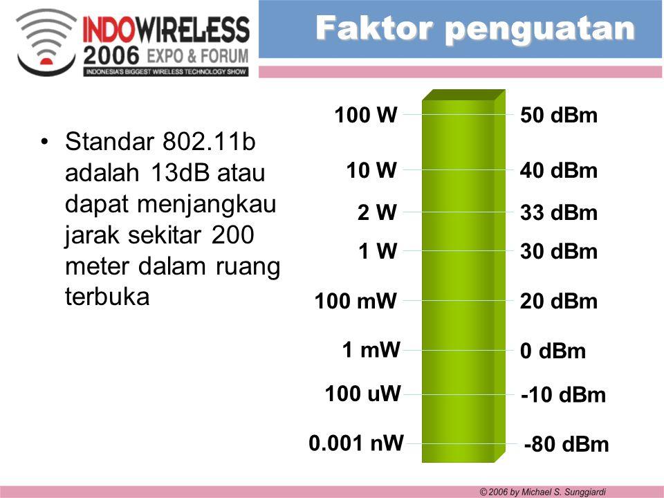 Faktor penguatan Standar 802.11b adalah 13dB atau dapat menjangkau jarak sekitar 200 meter dalam ruang terbuka 1 W 2 W 10 W 30 dBm 33 dBm 40 dBm 100 W