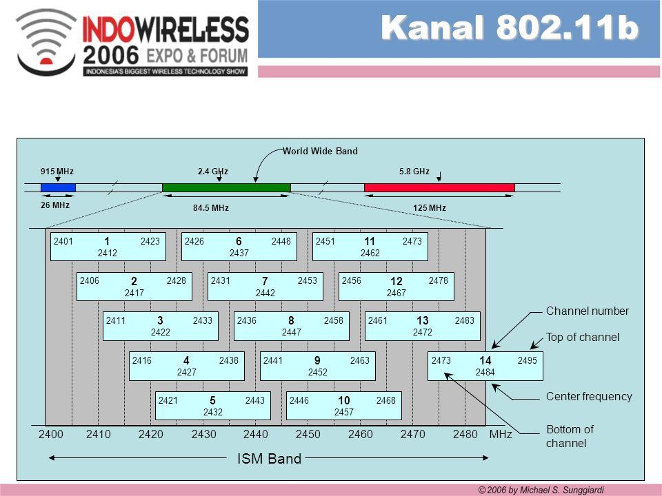 Perangkat 802.11 Kebanyakan perangkat W-LAN 802.11 punya spesifikasi yang sama, karena perusahaan pembuatnya sama Perbedaan yang menyolok berada di software pengendalinya