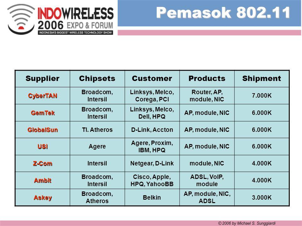 Pemasok 802.11 SupplierChipsetsCustomerProductsShipment CyberTAN Broadcom, Intersil Linksys, Melco, Corega, PCI Router, AP, module, NIC 7.000K GemTek