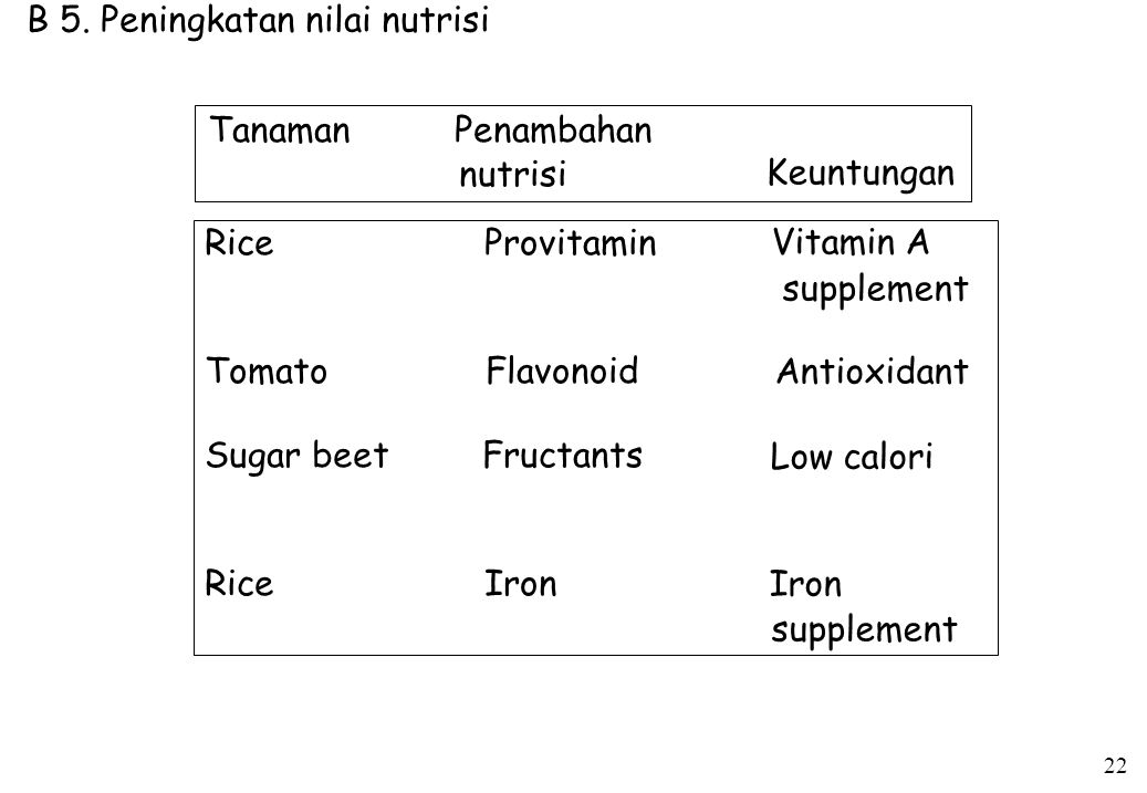 Tanaman Rice Tomato Sugar beet Rice Penambahan nutrisi Provitamin Flavonoid Fructants Iron Keuntungan Vitamin A supplement Antioxidant Low calori Iron supplement B 5.