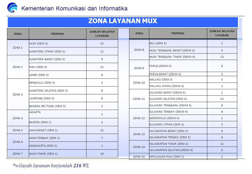 Kementerian Komunikasi dan Informatika ZONAPROPINSI JUMLAH WILAYAH LAYANAN ZONA 1 ACEH (DEM 3)13 SUMATERA UTARA (DEM 2)12 ZONA 2 SUMATERA BARAT (DEM 3)9 RIAU (DEM 3)11 JAMBI (DEM 3)8 ZONA 3 BENGKULU (DEM 3)3 SUMATERA SELATAN (DEM 3)8 LAMPUNG (DEM 3)8 BANGKA BELITUNG (DEM 3)3 ZONA 4 JAKARTA 1 BANTEN (DEM 2)3 ZONA 5JAWA BARAT (DEM 1)11 ZONA 6 JAWA TENGAH (DEM 1)7 JOGJAKARTA (DEM 2)1 ZONA 7JAWA TIMUR (DEM 1)10 ZONA 8 BALI (DEM 3)2 NUSA TENGGARA BARAT (DEKM 4)4 NUSA TENGGARA TIMUR (DEKM 4)13 ZONA 9 PAPUA (DEKM 5)9 PAPUA BARAT (DEKM 4)3 ZONA 10 MALUKU (DEM 3)5 MALUKU UTARA (DEKM 4)2 ZONA 11 SULAWESI BARAT (DEKM 4)2 SULAWESI SELATAN (DEM 3)11 SULAWESI TENGGARA (DEKM 4)8 ZONA 12 SULAWESI TENGAH (DEKM 4)8 GORONTALO (DEKM 4)2 SULAWESI UTARA (DEM 3)5 ZONA 13 KALIMANTAN BARAT (DEM 3)9 KALIMANTAN TENGAH (DEM 3)6 ZONA 14 KALIMANTAN TIMUR (DEM 2)11 KALIMANTAN SELATAN (DEKM 4)6 ZONA 15KEPULAUAN RIAU (DEM 2)2 ZONAPROPINSI JUMLAH WILAYAH LAYANAN ZONA LAYANAN MUX *wilayah layanan berjumlah 216 WL