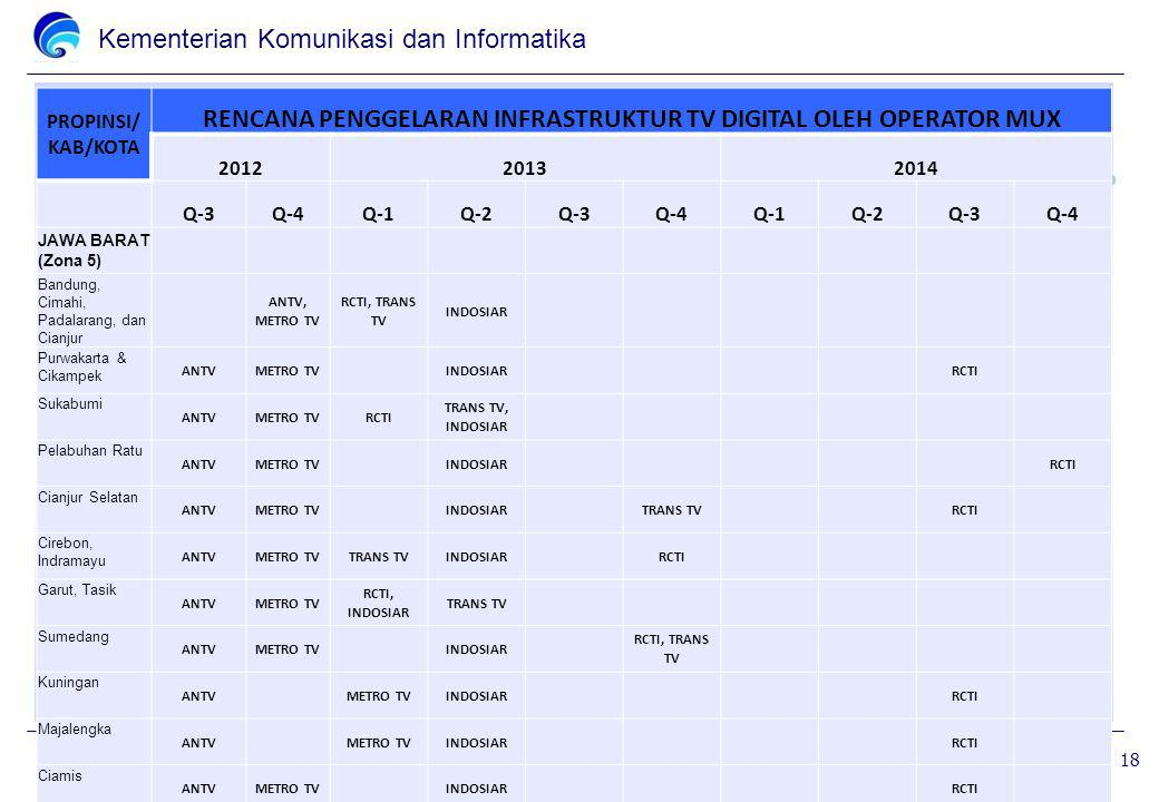 Kementerian Komunikasi dan Informatika PROPINSI/ KAB/KOTA RENCANA PENGGELARAN INFRASTRUKTUR TV DIGITAL OLEH OPERATOR MUX 201220132014 Q-3Q-4Q-1Q-2Q-3Q-4Q-1Q-2Q-3Q-4 JAWA BARAT (Zona 5) Bandung, Cimahi, Padalarang, dan Cianjur ANTV, METRO TV RCTI, TRANS TV INDOSIAR Purwakarta & Cikampek ANTVMETRO TV INDOSIAR RCTI Sukabumi ANTVMETRO TVRCTI TRANS TV, INDOSIAR Pelabuhan Ratu ANTVMETRO TV INDOSIAR RCTI Cianjur Selatan ANTVMETRO TV INDOSIAR TRANS TV RCTI Cirebon, Indramayu ANTVMETRO TVTRANS TVINDOSIAR RCTI Garut, Tasik ANTVMETRO TV RCTI, INDOSIAR TRANS TV Sumedang ANTVMETRO TV INDOSIAR RCTI, TRANS TV Kuningan ANTV METRO TVINDOSIAR RCTI Majalengka ANTV METRO TVINDOSIAR RCTI Ciamis ANTVMETRO TV INDOSIAR RCTI 18
